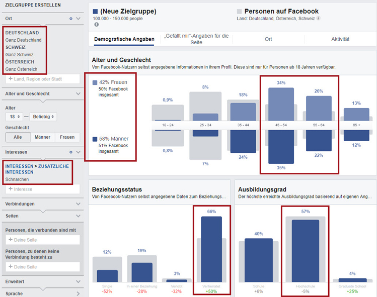 Facebook-Zielgruppen-Insights