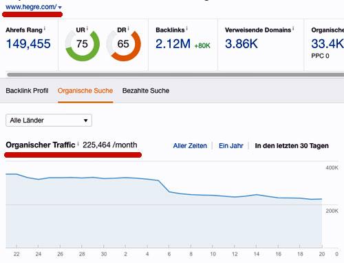 Organischer Traffic hegre.com