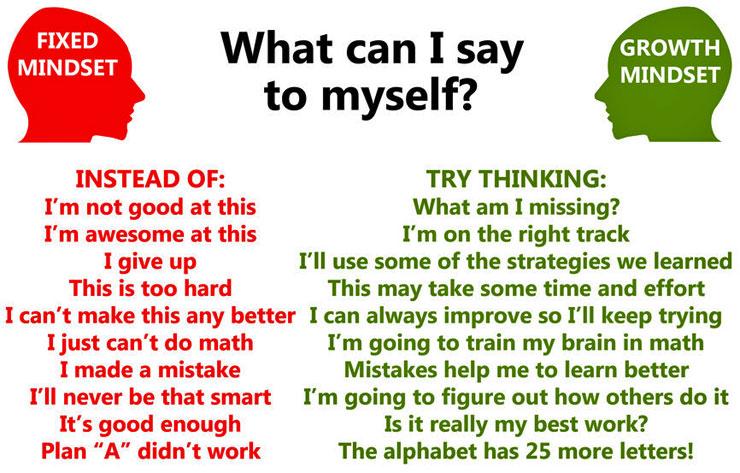 Vergleich der Denkweisen zwischen Fixed-Mindset und Growth-Mindset