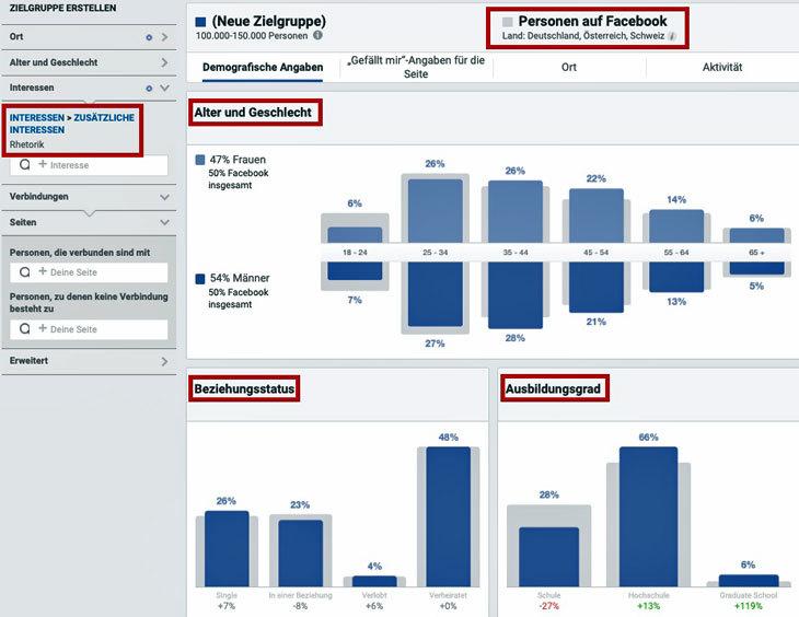 Facebook-Zielgruppeninsights Interesse Rhetorik