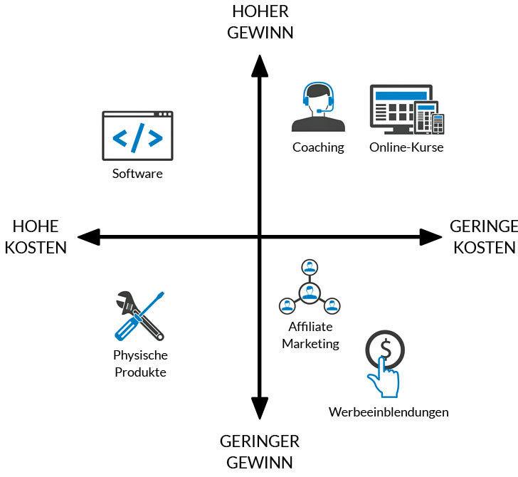 Online Business Modelle im Vergleich